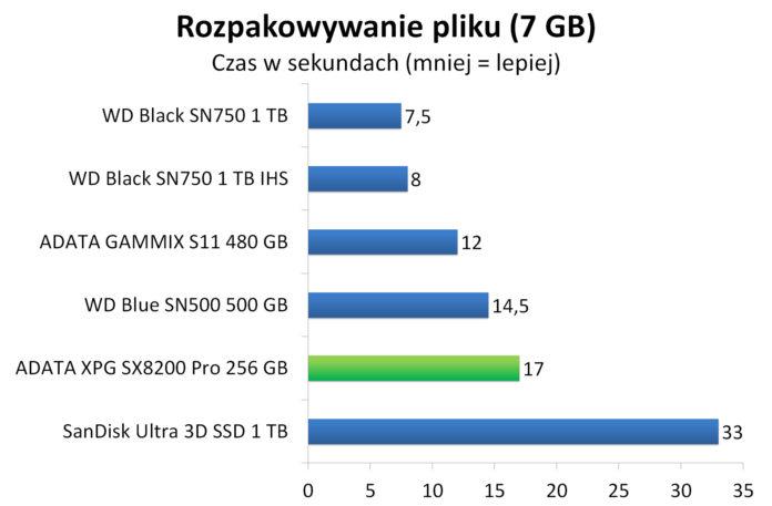 ADATA XPG SX8200 Pro 256 GB - Rozpakowywanie archiwum z 7 GB plikiem