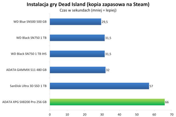 ADATA XPG SX8200 Pro 256 GB - Instalacja gry Dead Island z kopii zapasowej na Steam