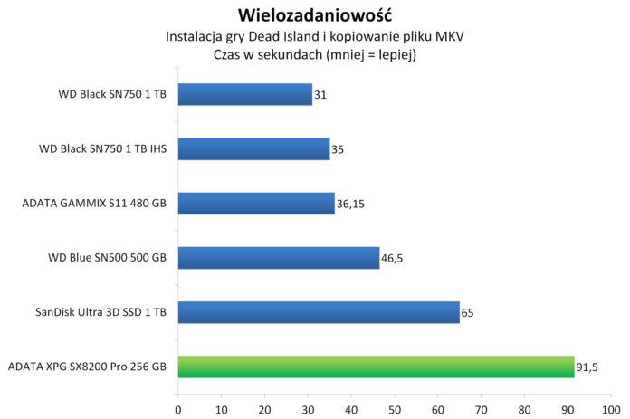 ADATA XPG SX8200 Pro 256 GB - Wielozadaniowość