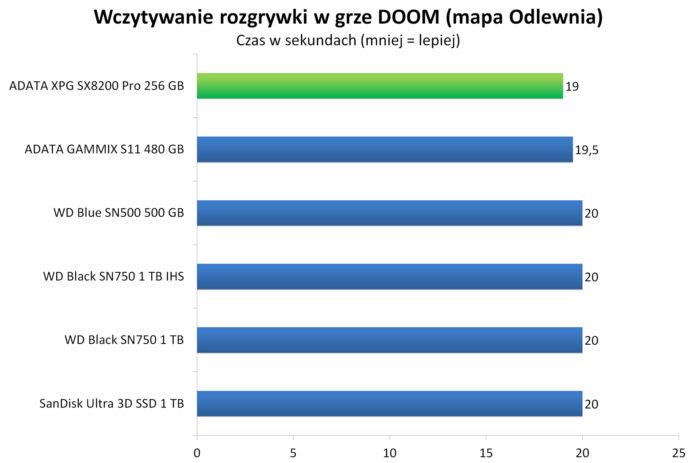 ADATA XPG SX8200 Pro 256 GB - Wczytywanie rozgrywki w grze DOOM - mapa Odlewnia