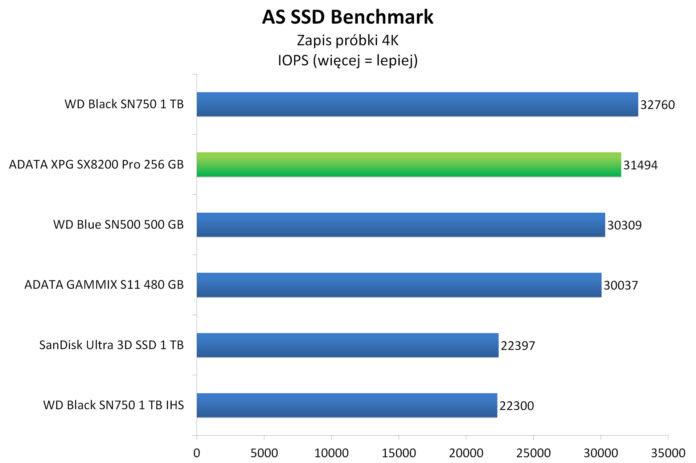 ADATA XPG SX8200 Pro 256 GB - AS SSD Benchmark