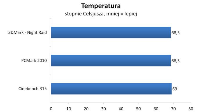 Arctic Alpine AM4 Passive - temperautry