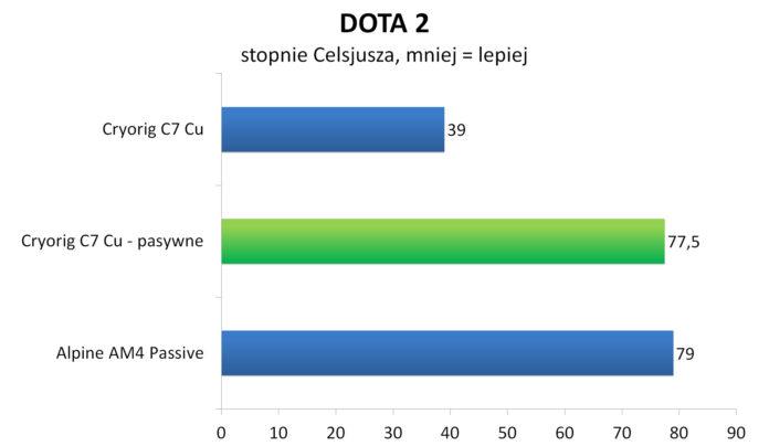 Cryorig C7 Cu bez wentylatora - DOTA 2