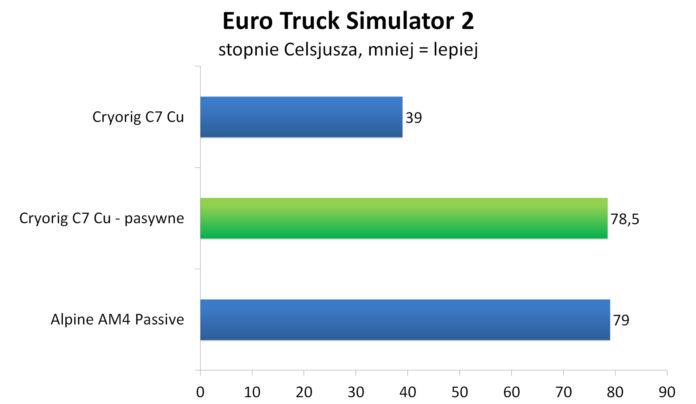 Cryorig C7 Cu bez wentylatora - Euro Truck Simulator 2