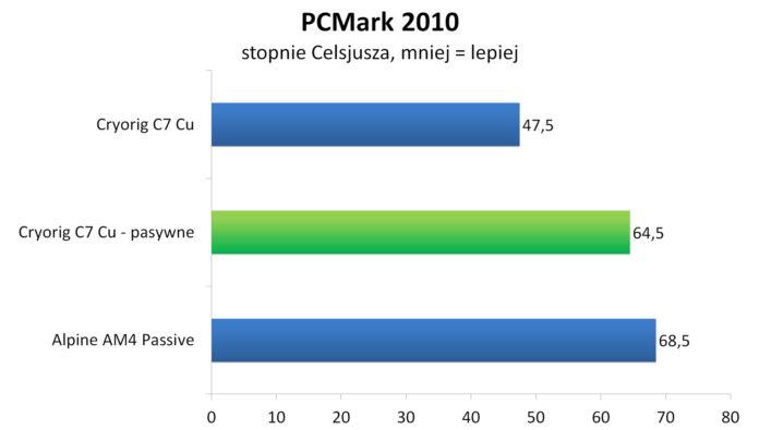 Cryorig C7 Cu bez wentylatora - PCMark 2010
