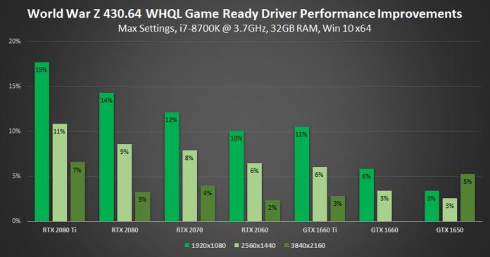 NVIDIA GeForce Game Ready Driver 430.64 - World War Z