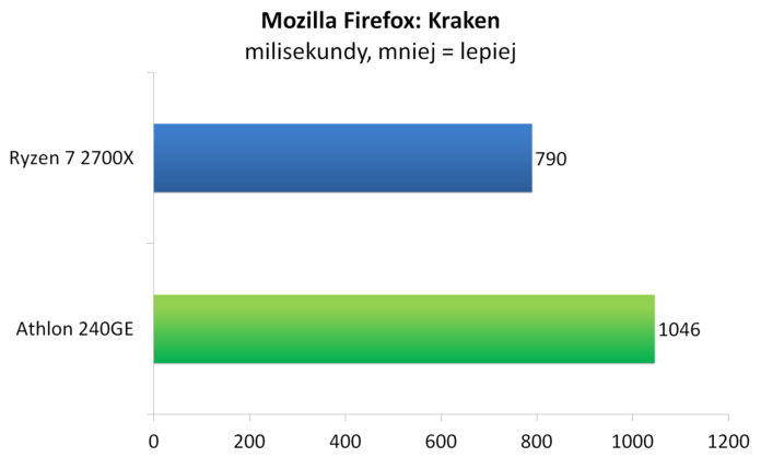 Athlon 240GE - Mozilla Firefox: Kraken