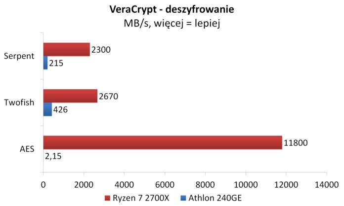 Athlon 240GE - VeraCrypt - deszyfrowanie