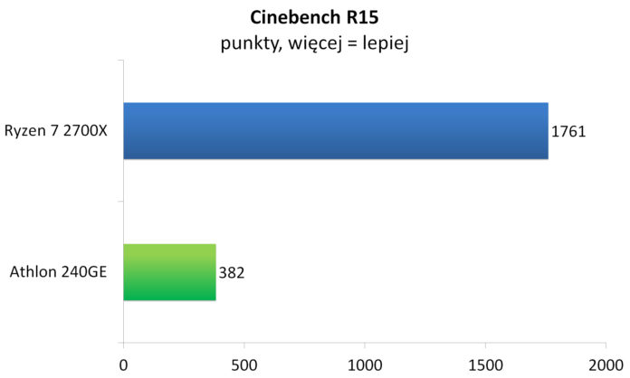 Athlon 240GE - Cinebench R15