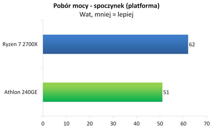 Athlon 240GE - Pobór mocy - platforma - spoczynek