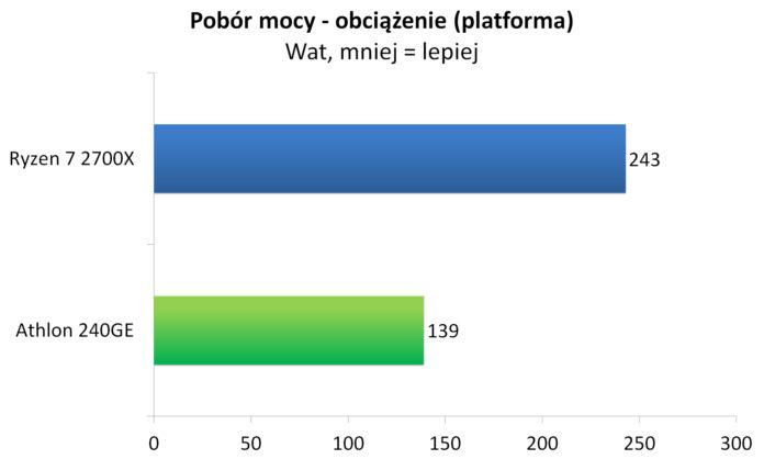 Athlon 240GE - Pobór mocy - platforma - obciążenie