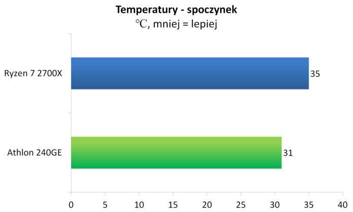 Athlon 240GE - Temperatury - spoczynek