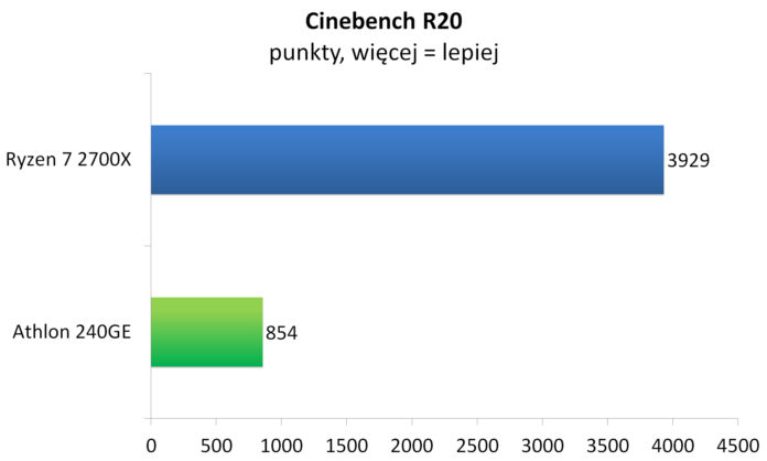 Athlon 240GE - Cinebench R20