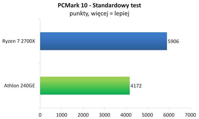 Athlon 240GE - PCMark 10 - Standardowy test
