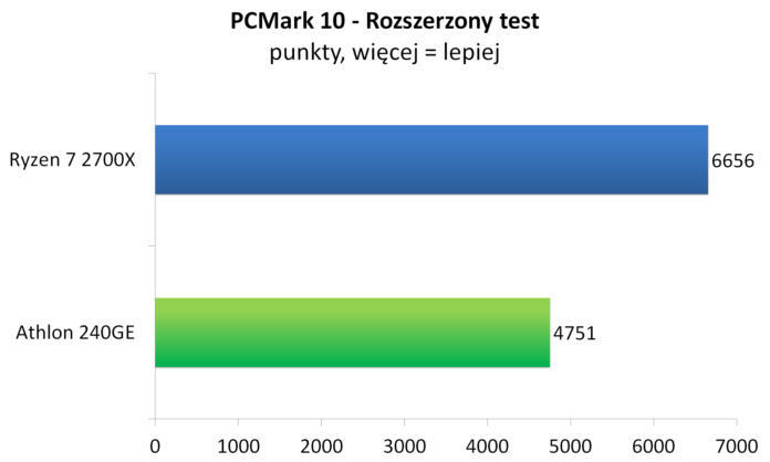 Athlon 240GE - PCMark 10 - Rozszerzony test