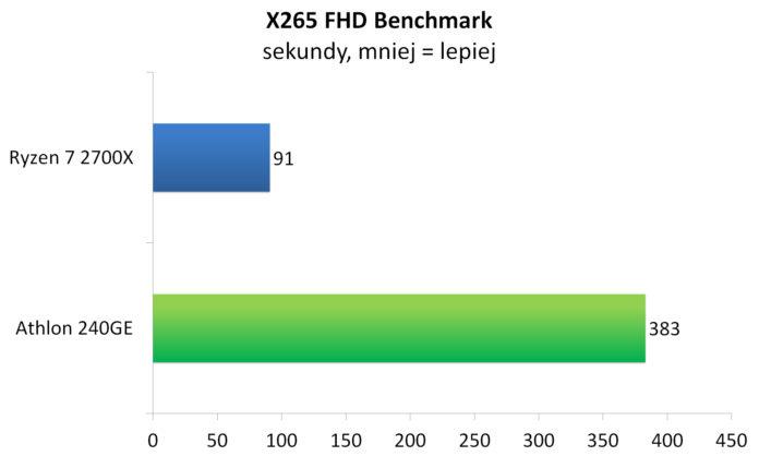 Athlon 240GE - X265 FHD Benchmark