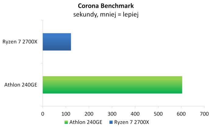 Athlon 240GE - Corona Benchmark