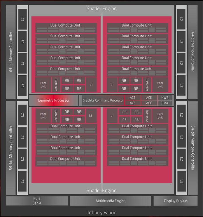 Radeon RX 5700 oraz Radeon RX 5700 XT - budowa rdzenia