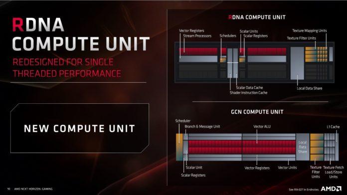 Radeon RX 5700 oraz Radeon RX 5700 XT - architektura jednostek wykonwaczych