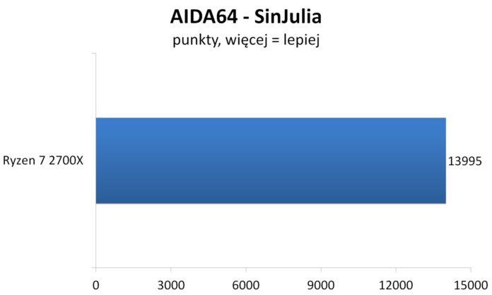 Ryzen 7 2700X OC - AIDA64 - SinJulia