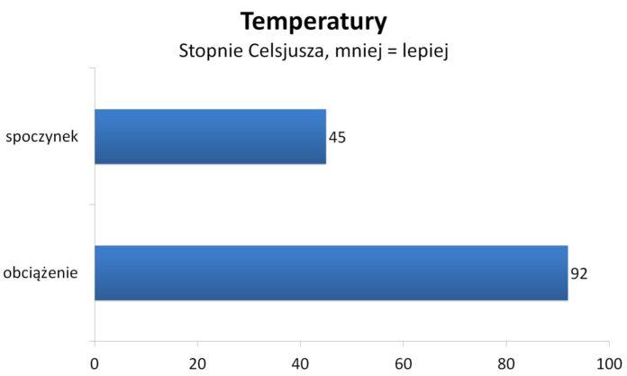 Ryzen 7 2700X OC - Temperatury