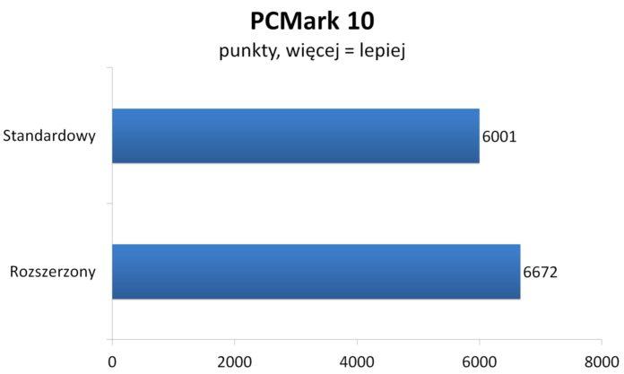 Ryzen 7 2700X OC - PCMark 10