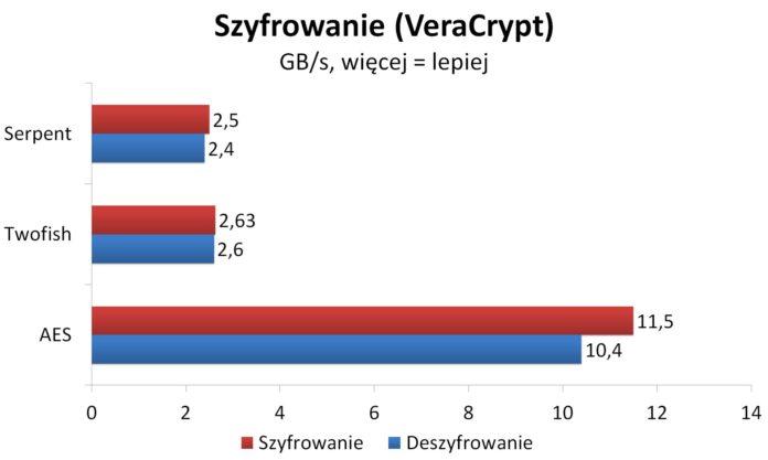 Ryzen 7 2700X OC - Szyfrowanie - VeraCrypt