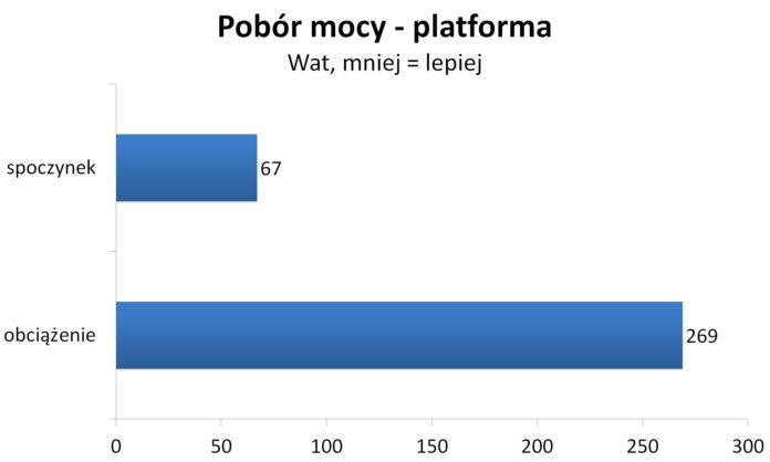 Ryzen 7 2700X OC - Pobór mocy - Platforma