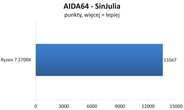 Ryzen 7 2700X - AIDA64 - SinJulia