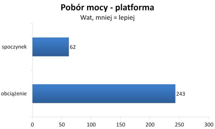 Ryzen 7 2700X - Pobór mocy - Platforma