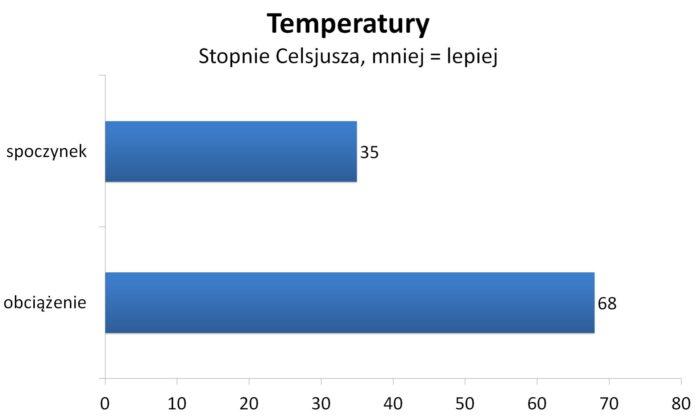 Ryzen 7 2700X - Temperatury