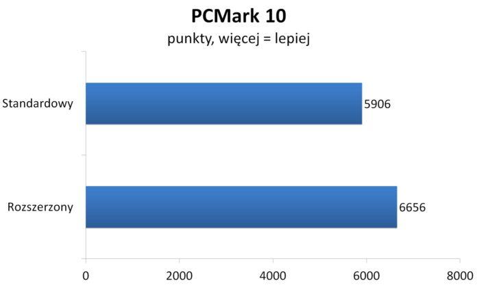 Ryzen 7 2700X - PCMark 10