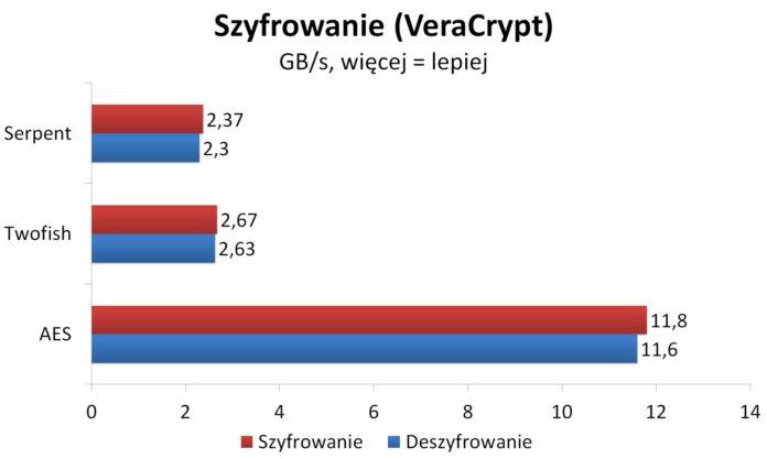 Ryzen 7 2700X - Szyfrowanie - VeraCrypt