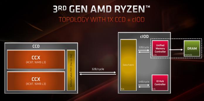 Mikroarchitektura AMD Ryzen 3xxx