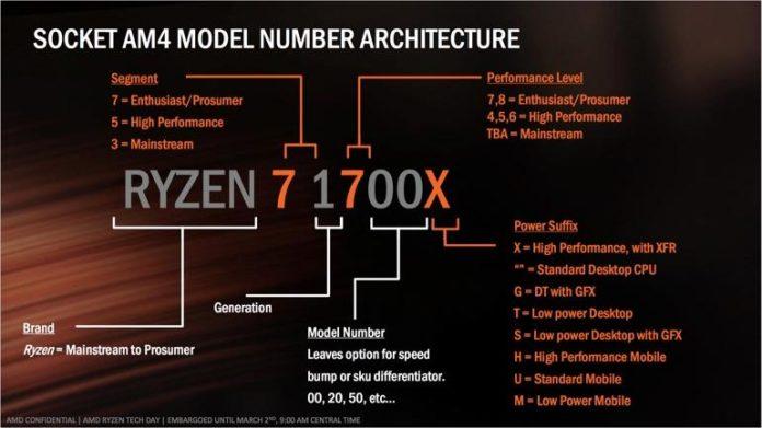 Ryzen - oznaczenia architektury procesorów na socket AM4