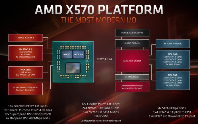 AMD X570 Chipset