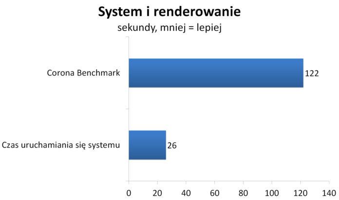 ASUS ROG STRIX X370-I Gaming - system i renderowanie