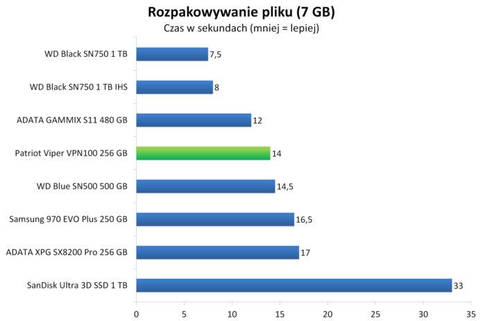 Patriot Viper VPN100 256 GB - Rozpakowywanie archiwum z 7 GB plikiem