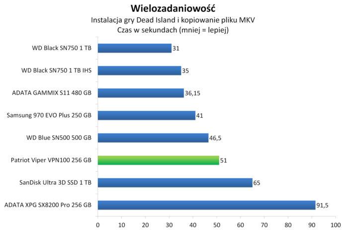 Patriot Viper VPN100 256 GB - Wielozadaniowość