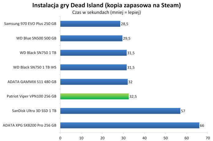 Patriot Viper VPN100 256 GB - Instalacja gry Dead Island zkopii zapasowej naSteam