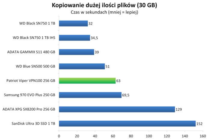 Patriot Viper VPN100 256 GB - Czas kopiowania dużej ilości plików (30 GB)