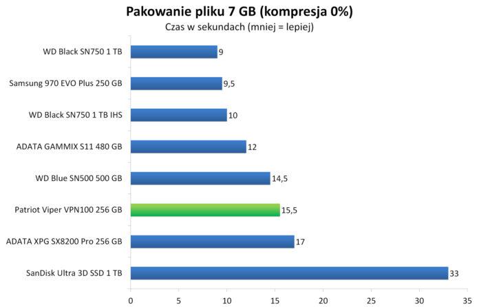 Patriot Viper VPN100 256 GB - Pakowanie pliku 7 GB do archiwum