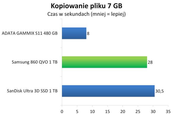 Samsung 860 QVO 1 TB - Czas kopiowania 7 GB pliku binarnego