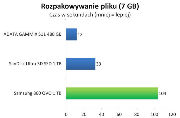 Samsung 860 QVO 1 TB - Rozpakowywanie archiwum z 7 GB plikiem
