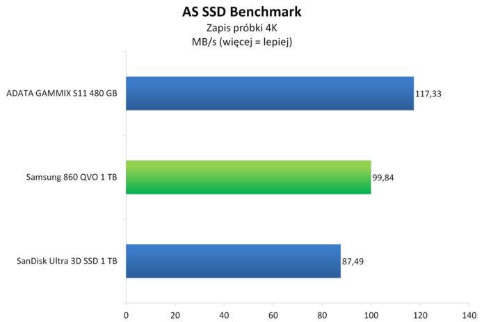 Samsung 860 QVO 1 TB - AS SSD Benchmark