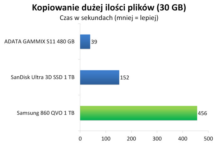 Samsung 860 QVO 1 TB - Czas kopiowania dużej ilości plików (30 GB)