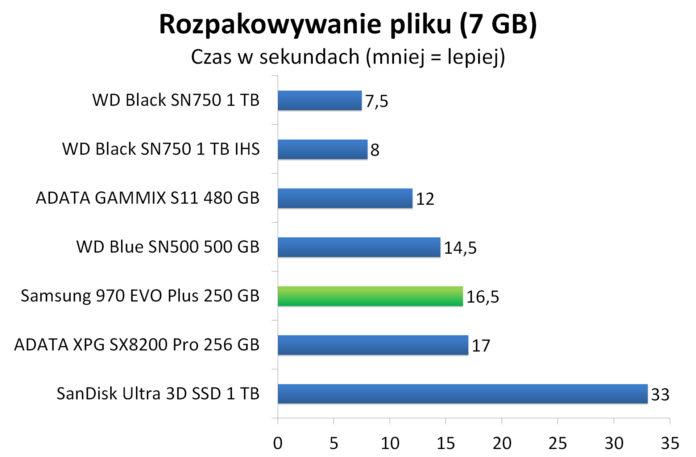 Samsung 970 EVO Plus 250 GB - Rozpakowywanie archiwum z 7 GB plikiem