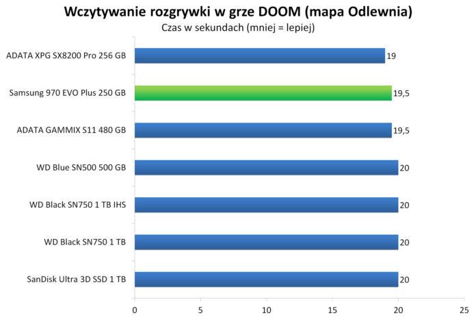Samsung 970 EVO Plus 250 GB - Wczytywanie rozgrywki w grze DOOM — mapa Odlewniawidth=