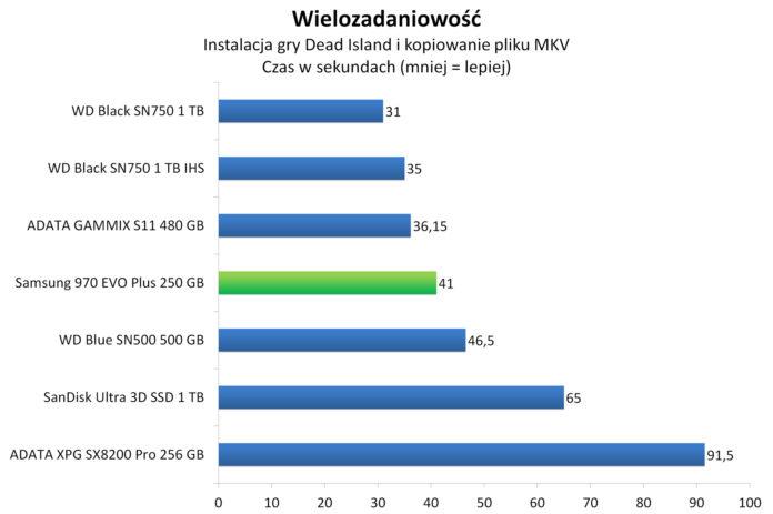 Samsung 970 EVO Plus 250 GB - Wielozadaniowość