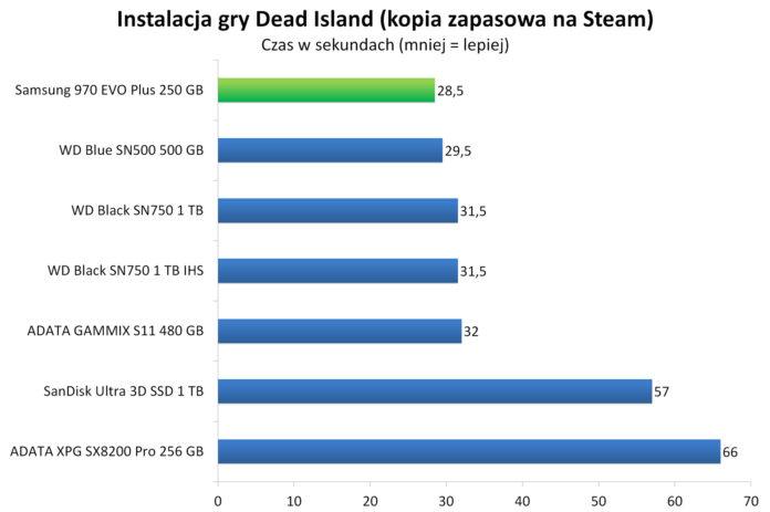 Samsung 970 EVO Plus 250 GB - Instalacja gry Dead Island zkopii zapasowej naSteam